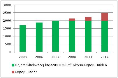 Skladovacia kapacita PZZP na Slovensku