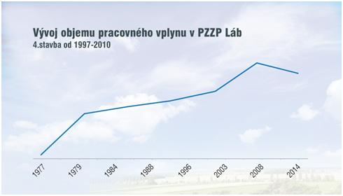 Vývoj objemu pracovného plynu v PZZP Láb